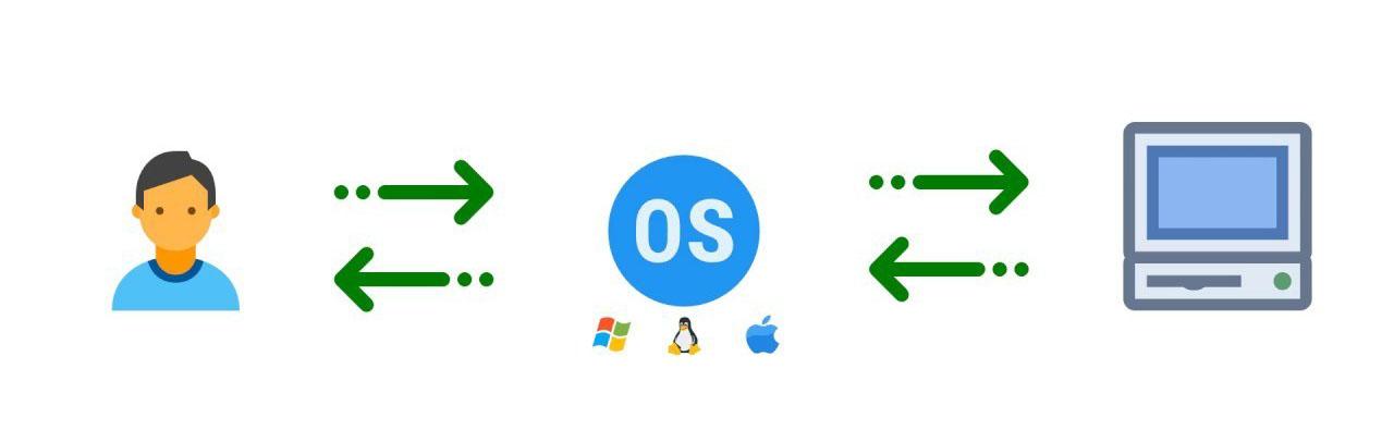 تعریف سیستم عامل